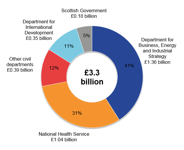 The Department for Business, Energy and Industrial Strategy (BEIS) was the civil department with the largest expenditure on science, engineering and technology.