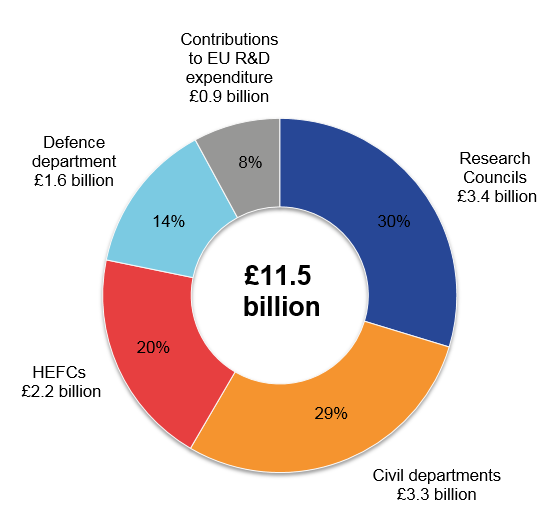 Research Councils' expenditure on science, engineering and technology (SET) in 2016 was £3.4 billion, 30% of total UK SET.
