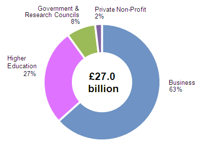 Figure 3: Composition of UK GERD by performing sector, 2012
