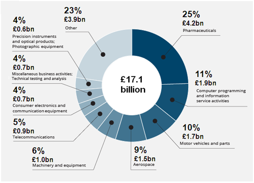 Figure 4: R&D expenditure by the business sector, 2012