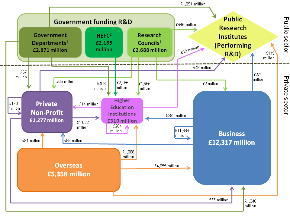 Figure 7: Flows of R&D funding in the UK, 2012