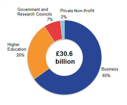 The business sector had the largest expenditure on R&D performed in the UK in 2014 with £19.9 billion (which represents 65% of total UK GERD).