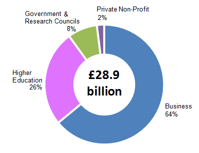 Figure 3: Composition of UK GERD by performing sector, 2013
