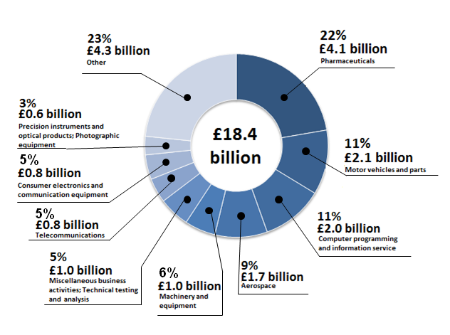 Figure 4: Business sector expenditure on R&D performed in the UK, by R&D product group, 2013