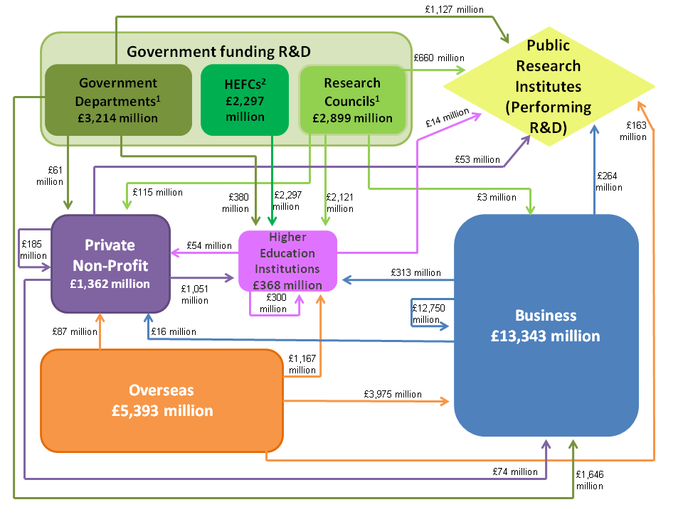 Figure 7: Flows of R&D funding in the UK, 2013
