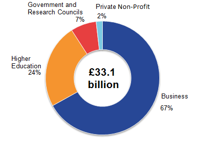 The business sector had the largest expenditure on research and development performed in the UK in 2016 with £22.2 billion (which represents 67% of total UK gross domestic expenditure on research and development).