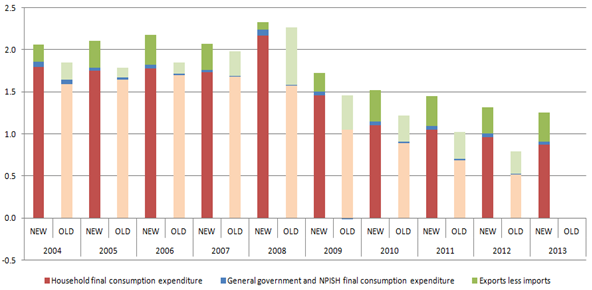 Between 2007 and 2014 UK MFIs' assets decreased slightly but their liabilities increased slightly