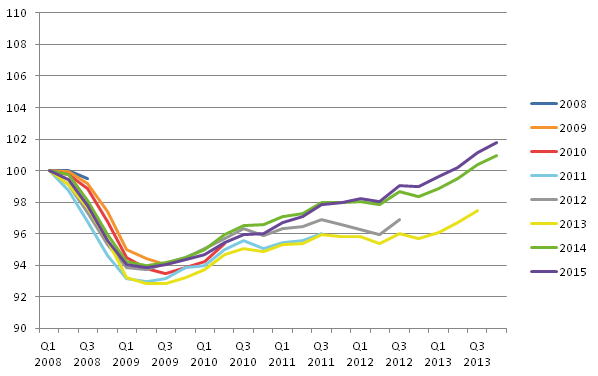 Revisions profile of UK GDP during the 2008/09 economic downturn and recovery