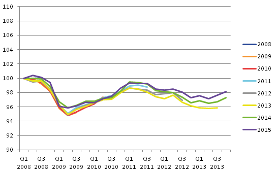 Over time The Netherlands revised upwards during the downturn and also in the recovery phase