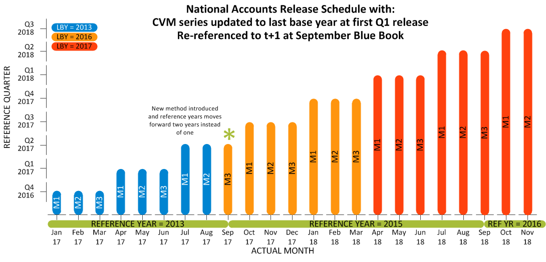 National Accounts release schedule illustrating reference period, last base year and reference year