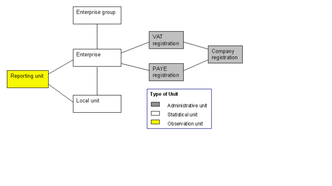 The structure of ONS statistical units in relation to a VAT registration unit.