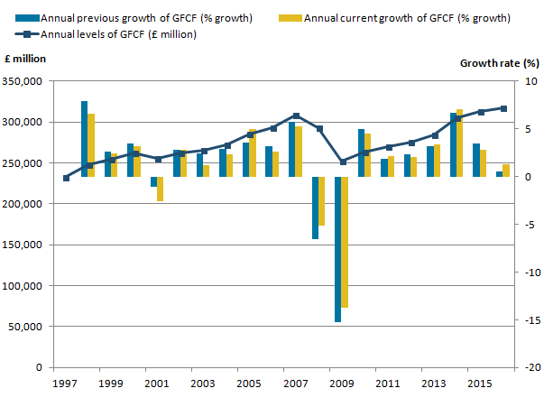 The level of GFCF growth is mainly positive but saw a decline in the economic downturn