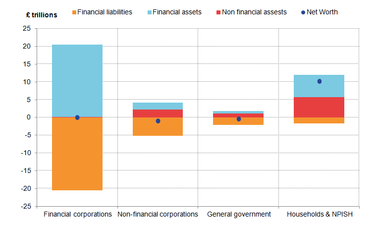UK households had a positive net worth in 2015; that of financial corporations is roughly zero.