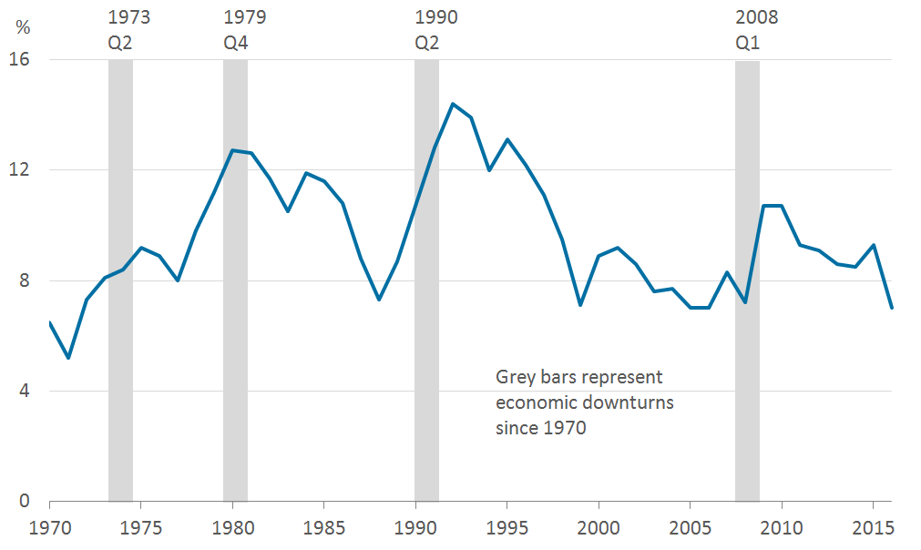 Savings ratios have increased during and then fallen after the four UK downturns over the past 46 years.