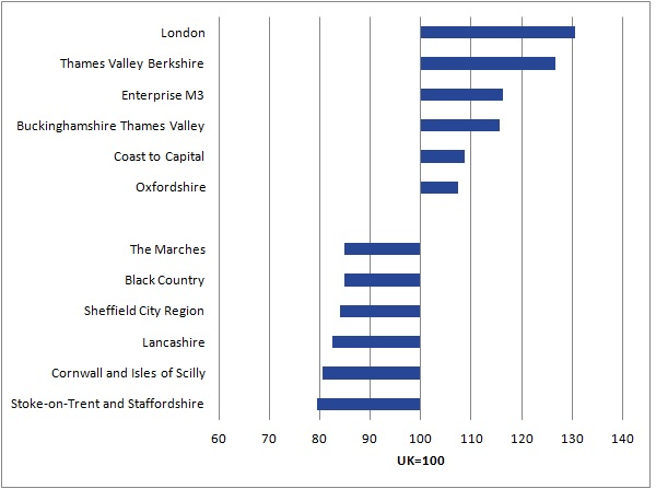 The 6 top performing local enterprise partnerships were located within the regions of the Greater South East