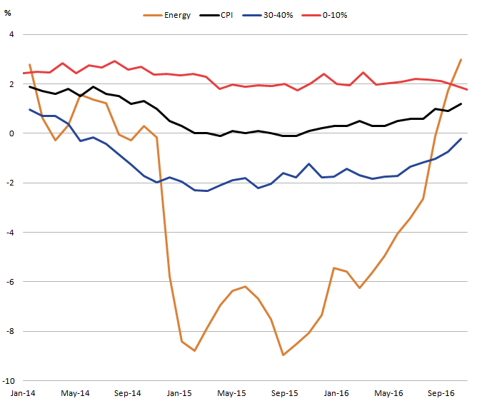 energy component has experienced largest changes in prices over the last 2 years
