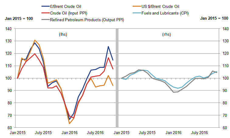 Price of the PPI input crude oil closely tracks that of the global oil price