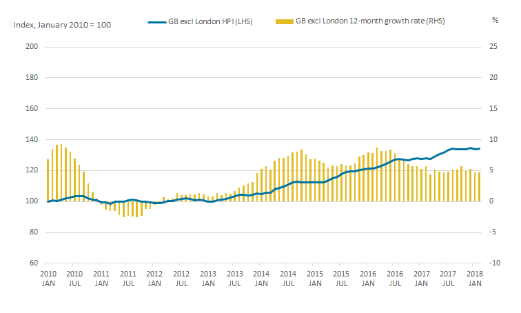 House price growth in the rest of Great Britain continues to outpace London.
