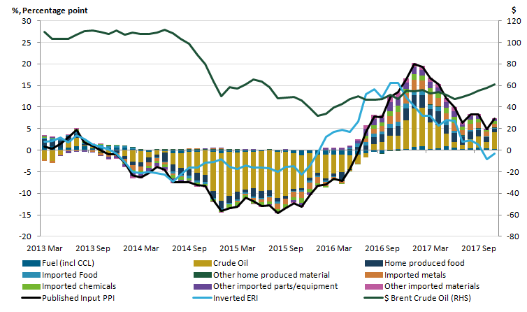 Crude oil has made a large contribution to the input PPI rate since March 2013.