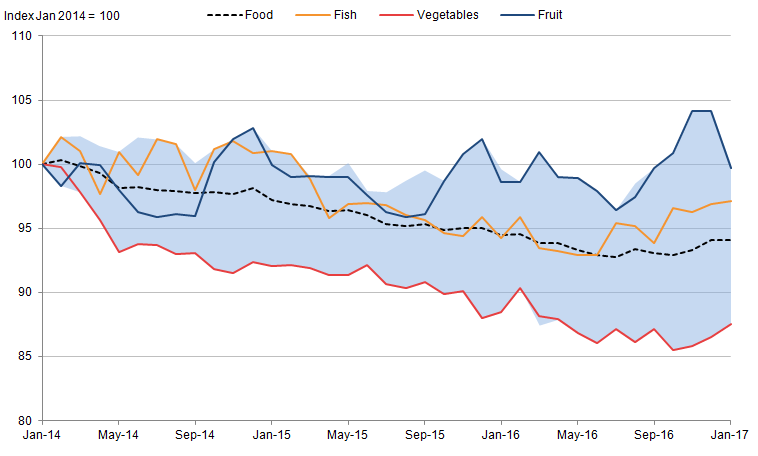 Fruit prices have been higher than other types of food and vegetable prices were lower