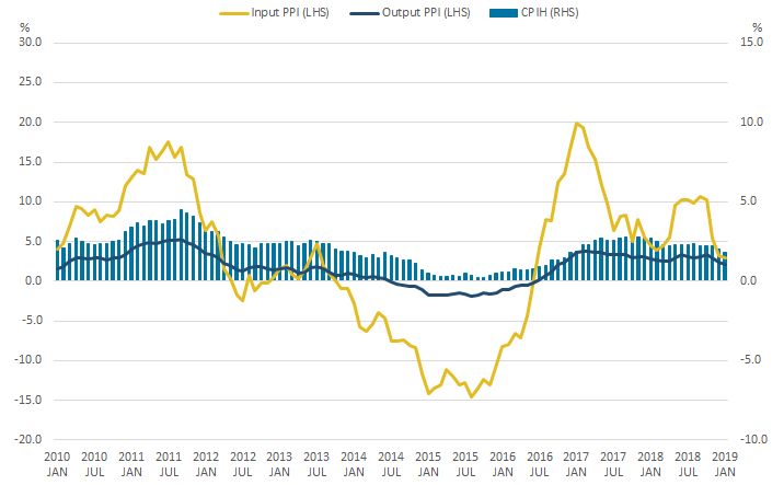CPIH fell to 1.8% in January 2019, input PPI fell to 2.9% and output PPI fell to 2.1%.