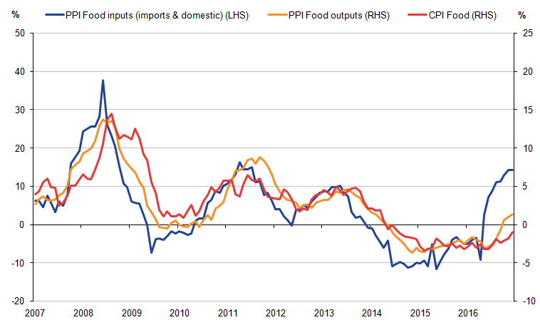 The chart highlights the existence of a relationship between producer and consumer prices for food.