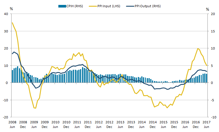Output producer price inflation and consumer price inflation has slightly slowed down.
