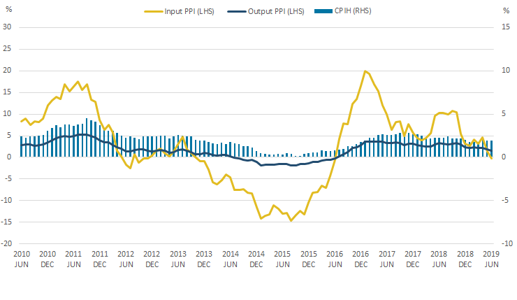 The 12-month growth rate of CPIH was unchanged in June 2019, while the 12-month growth rates of both input and output PPI fell.