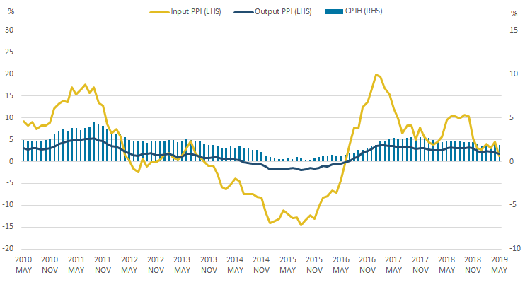The 12-month growth rates of CPIH, input PPI and output PPI all fell in May 2019.