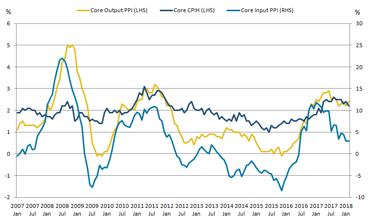 A slowdown in the 12-month growth rate of core input producer prices (PPI) has not yet fed through to core output PPI and core CPIH.