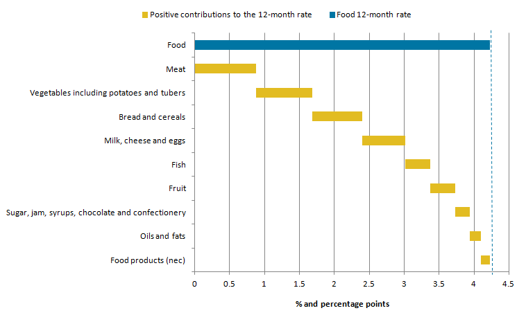 The main contributors to the 12-month growth in food prices were staple products.