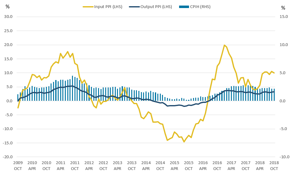 CPIH grew by 2.2% in the 12 months to October 2018, with input PPI growing by 10.0% and output PPI by 3.3%.