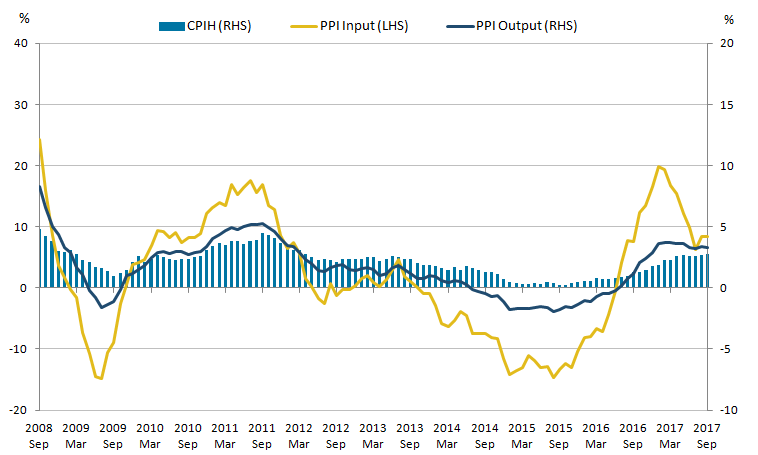 The CPIH, Input PPI and Output PPI have all been on an increasing trend.