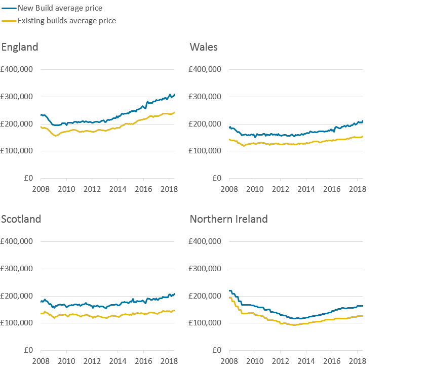 Average prices for new-build  properties have been consistently higher than average prices for existing properties in all four countries over the period.