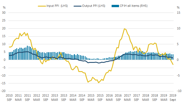 The 12-month growth rates of input PPI and output PPI fell while that of CPIH was unchanged between August 2019 and September 2019.