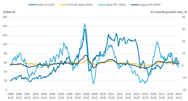 Input PPI, and to a lesser extent output PPI, and CPIH have generally followed the price of crude oil.