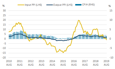 The 12-month growth rates of CPIH, input PPI and output PPI all fell between July 2019 and August 2019.