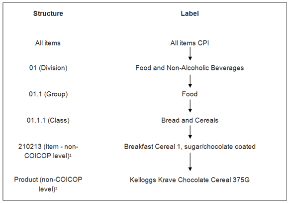 Prices classification structure is based on division, group, class, item and product level
