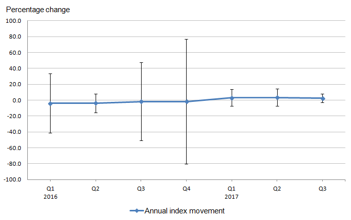 Confidence intervals showing that growth in Quarter 1 and Quarter 3 2016 had relatively large standard errors, but by Quarter 4 2016, the standard error becomes greater than both. The quarters that follow display comparatively low confidence intervals around their associated change in index value
