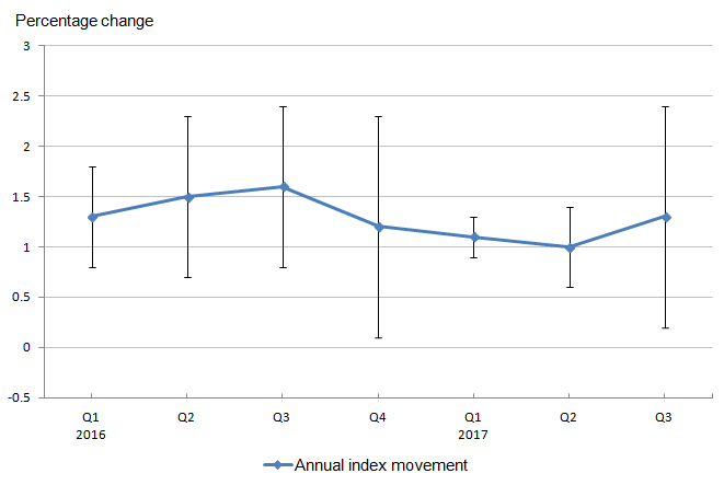 Confidence intervals show that initially, the annual standard errors were moderate but gradually increasing in a consistent manner, but by Quarter 1 of 2017, the index change possessed the lowest standard error for the period examined. A rather small increase in the standard error was observed in the following quarter, but a sharp increase was detected by Quarter 3 2017.