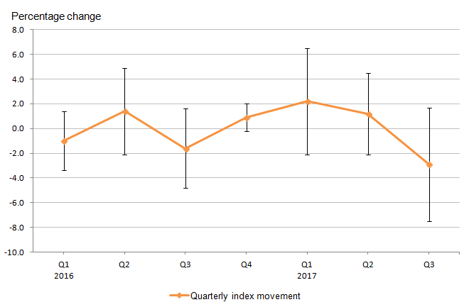 Confidence intervals show that a consistent level of accuracy was maintained for each quarter-on-quarter period, with Quarter 4 being notable for its higher degree of accuracy.