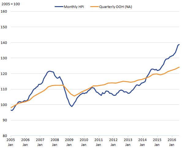 Owner Occupiers' Housing costs show broadly similar trends to the monthly House Price Index.