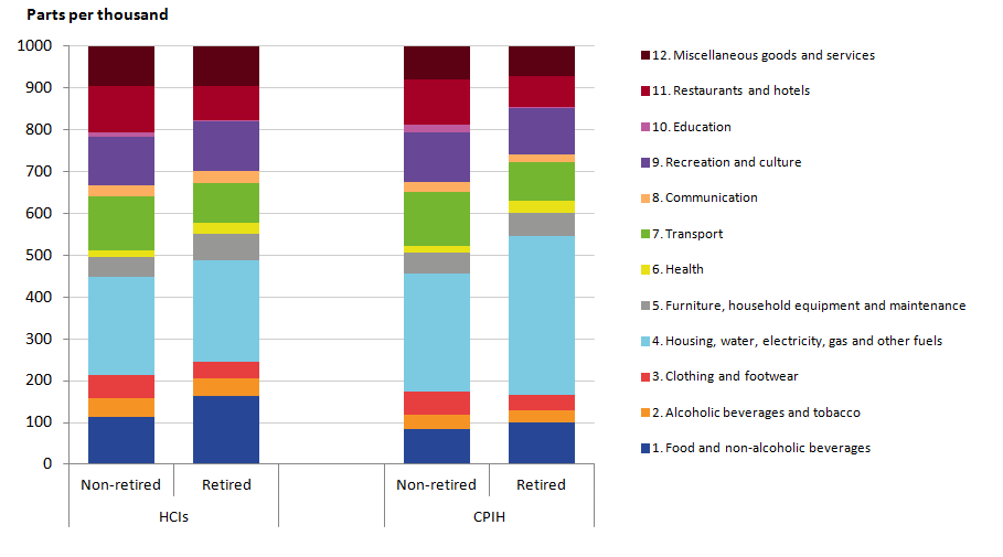CPIH retired and non-retired households spend more on housing and housing related services than HCIs retired and non-retired households. HCIs show greater expenditure shares on food and drink.