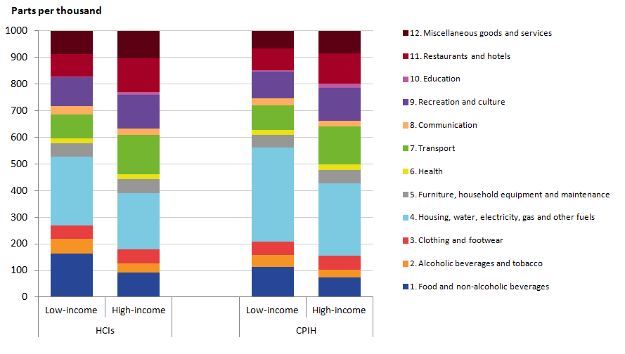 Households presented in the CPIH-consistent inflation rate estimates for UK household groups have a largwer expenditure share on housing than the household groups presented in the HCIs.
