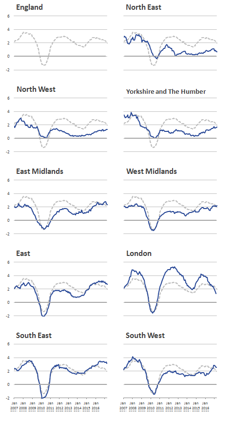 London rental prices experienced higher increases and falls than the other regions between January 2007 and April 2017.
