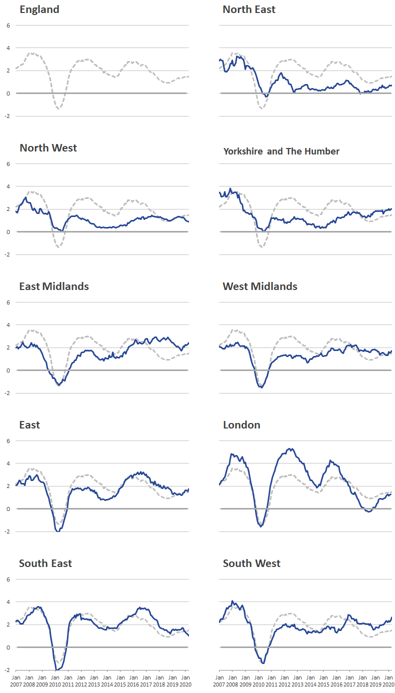 London rental prices experienced larger peaks and troughs than other regions