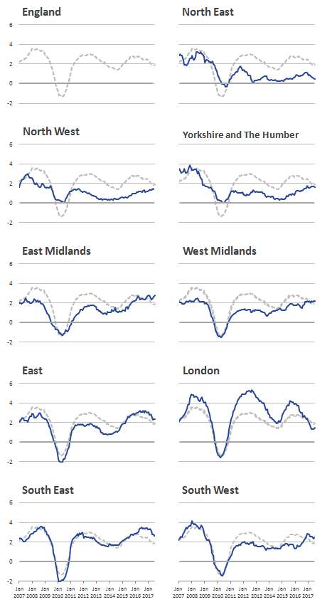 London rental prices experience higher increases and falls than the other regions.