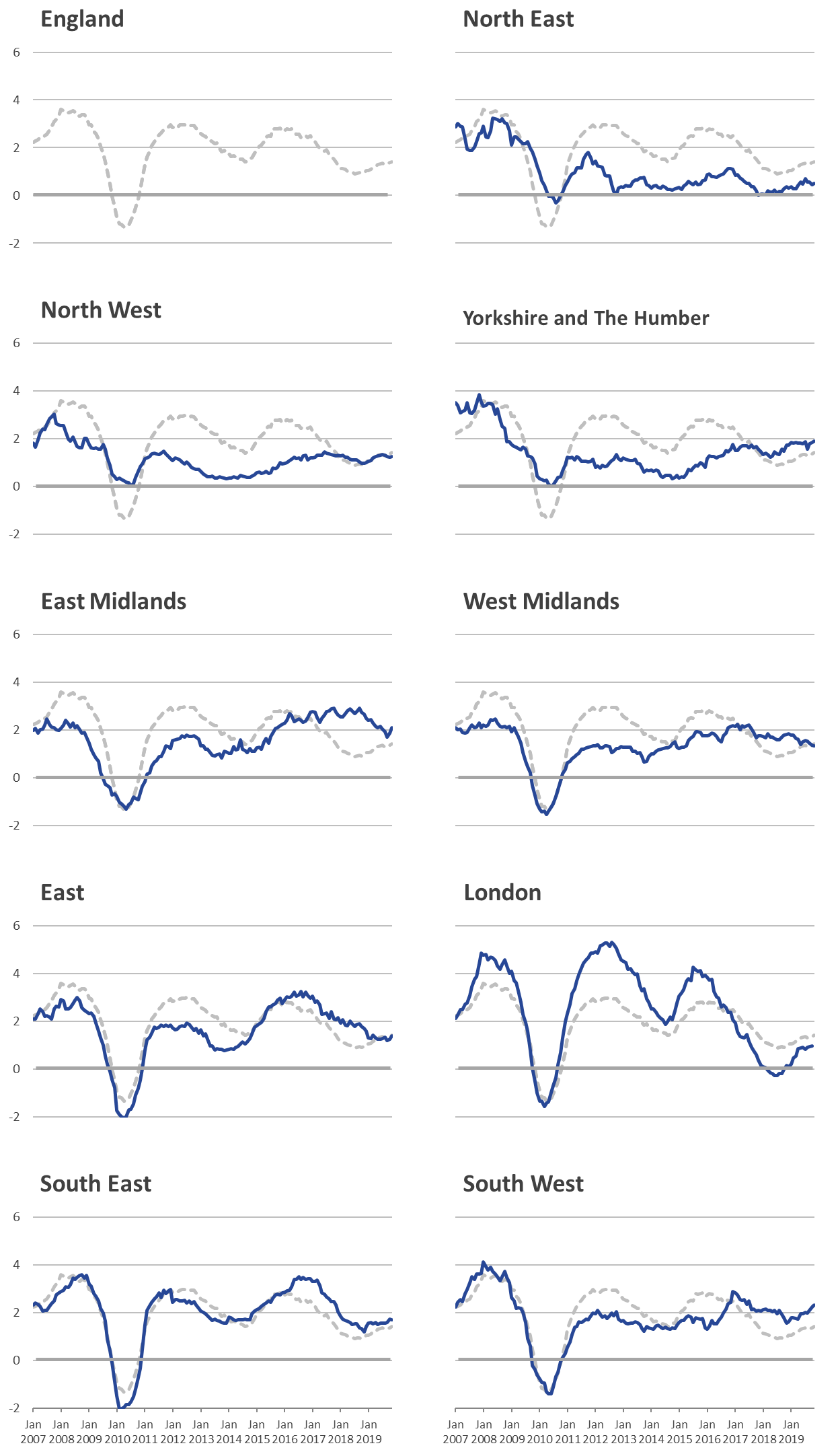 London rental prices experienced greater increases and falls than the other regions.