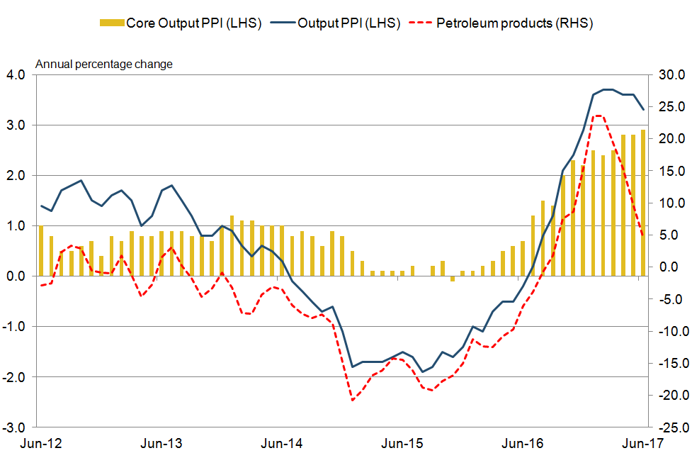 Core output PPI is now the main driver of output PPI inflation