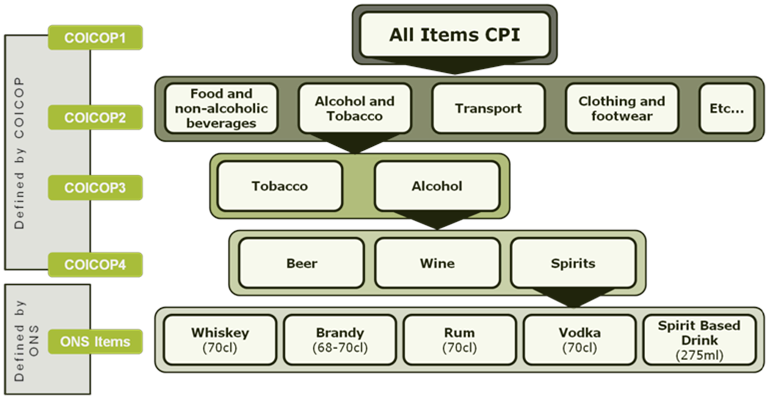 "This graphic shows an example of the current COICOP structure in the CPI. This shows All items CPI for COICOP 1, Alcohol and Tobacco for COICOP2, Alcohol for COICOP3. Spirits for COICOP4. Examples of ONS items are given beneath this as Whiskey, Brandy, Rum, Vodka and ""Spirit Based Drink"""